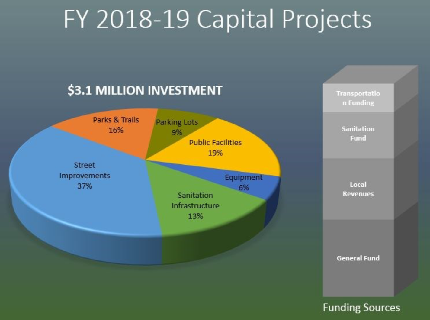 Capital Projects 2018 19